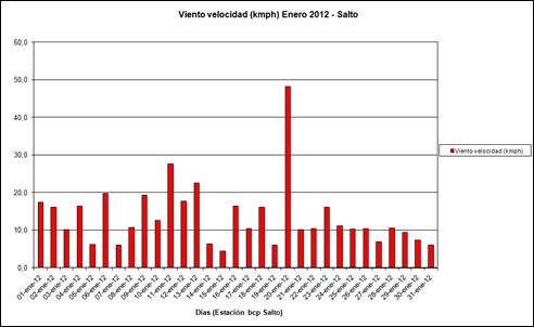 Viento Velocidad (Enero 2012)