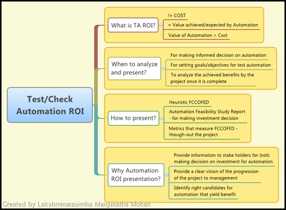 Test Check  Automation ROI