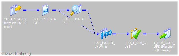 Troubleshoot Informatica Mapping Using Session Log with Verbose Data