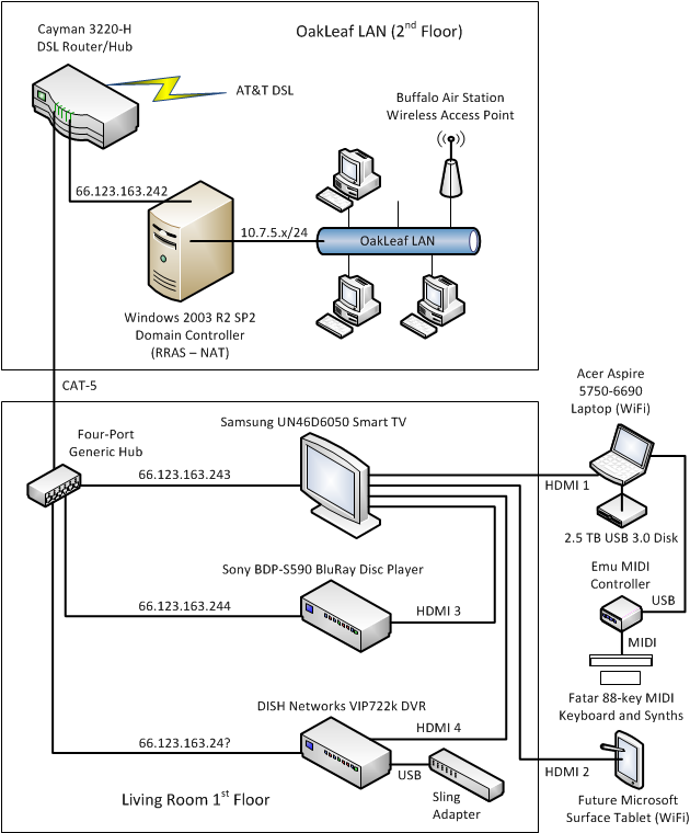 OakLeaf Network DSL2