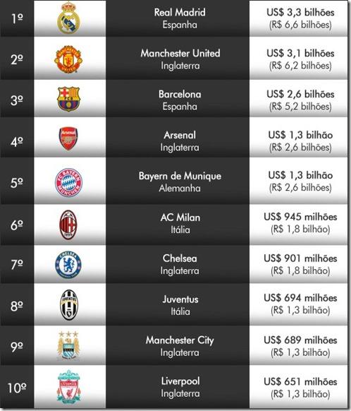 Times-mais-valiosos-2013