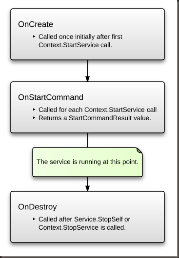 01_-_StartedServiceLifecycle