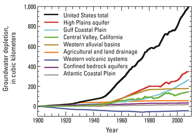 Cumulative groundwater depletion in the United States and major aquifer systems or categories, 1900 through 2008. Graphic: USGS / Konikow, 2011