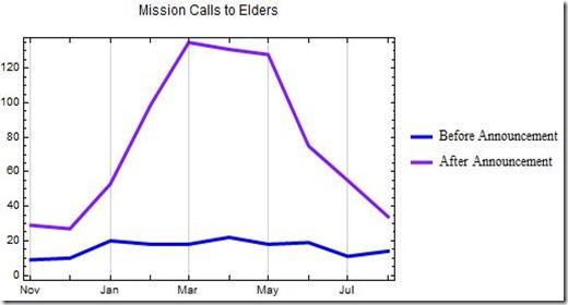 13 August Elders