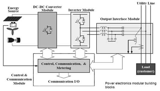 Power electronic converter: DC-AC CONVERTERS (INVERTERS)
