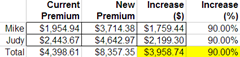 Premium hikes for Mike and Judy