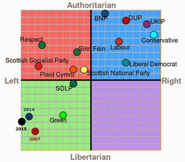 Political Compass over time