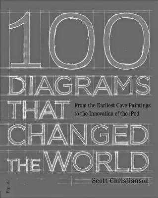 Dünyayı Değiştiren Diyagramlar!