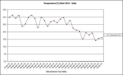 Temperatura (Abril 2012)