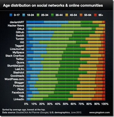 social-network-age-distribution-580px