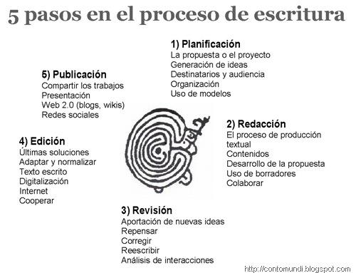 5 pasos en el proceso de escritura