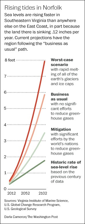 Sea level in Norfolk, Virginia, projected to the year 2012, for four CO2 emissions scenarios. Graphic: Darla Cameron / Washington Post