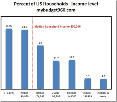 US household income by category
