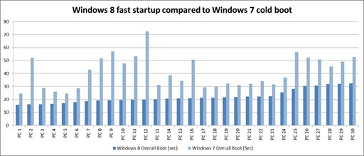Windows8vsWindows7