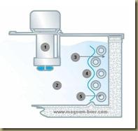 Ледяной наст в пивном охладителе (у пивному охолоджувачі)