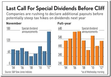 Special Dividends Near Cliff 'Last Call'
