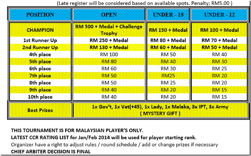 Melaka Chess Festival 2014 - 2nd part- 1st March 2014