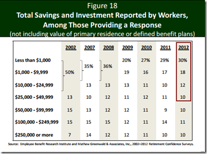 US Total saving by Workers
