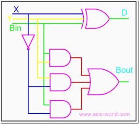 digital logic circuits half and full subtractor vidyarthiplus v rh vidyarthiplus in Full Adder Subtractor logic diagram for half subtractor and full subtractor