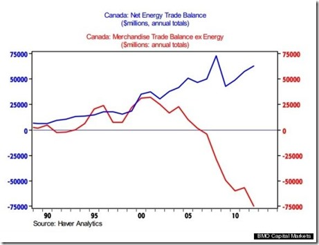 Canadian non-energy export sector has collapsed in recent years