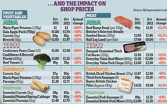 Counting the cost in September 2012: U.K. shoppers have seen the price of some food in supermarkets more than double in a year. Harvests of feed grain have been hit by the wettest summer in a century in the UK, while there have been droughts in major grain producers America and Russia. Those droughts and the wet UK summer have driven up the cost of fruit, vegetables, and basics such as potatoes and corn. dailymail.co.uk
