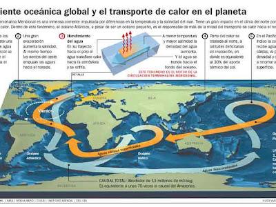 La circulación termohalina del Atlántico quedó prácticamente detenida en la última glaciación