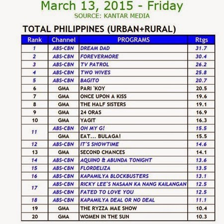 Kantar Media National TV Ratings - March 13, 2015 (Friday)