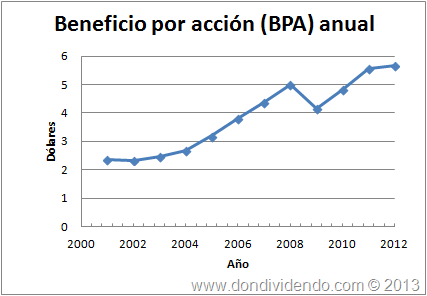 Beneficio por acción United Technologies Corportation