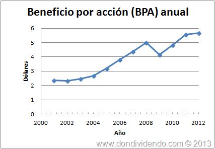 Beneficio por acción United Technologies Corportation