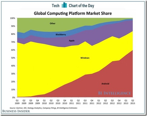 chart-of-the-day-computing-share-1