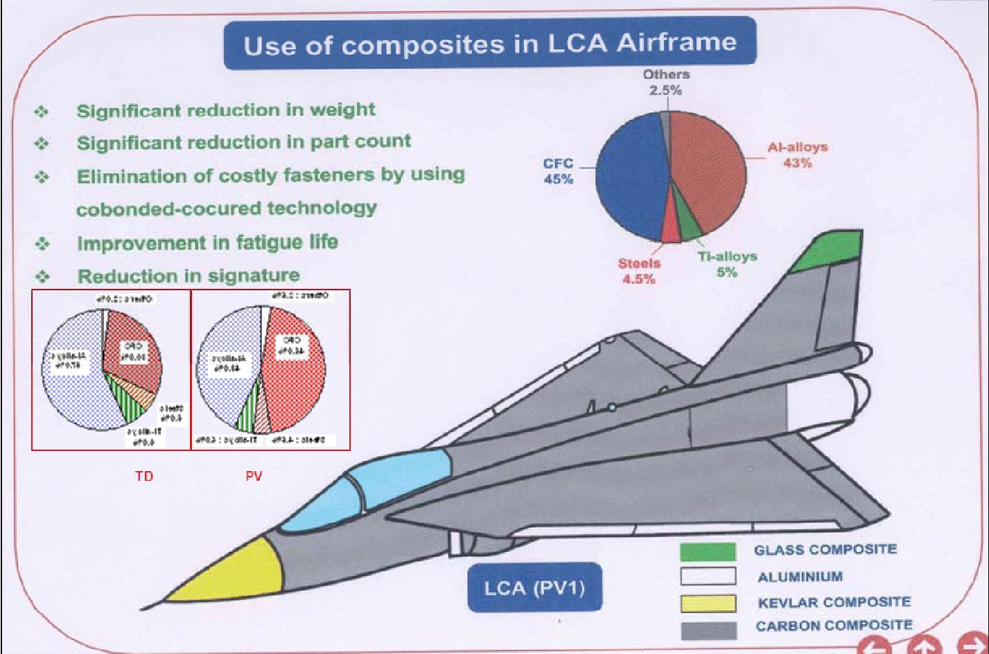 Lca tejas vs jf 17 thunder page 27 indian defence forum for Lca construction