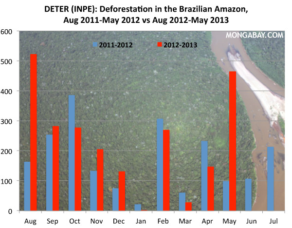 Deforestation in the Brazilian Amazon, August 2011-May 2012 vs. August 2012-May 2013. Graphic: Mongabay.com