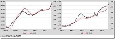 major index target 2013