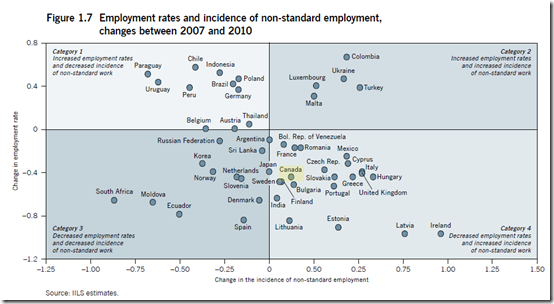Canada - Employment rates and incidence of non-standard employment