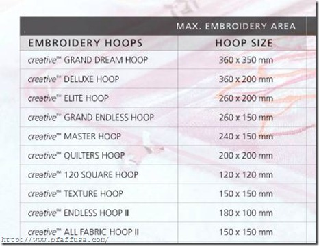 Pfaff Hoop sizes