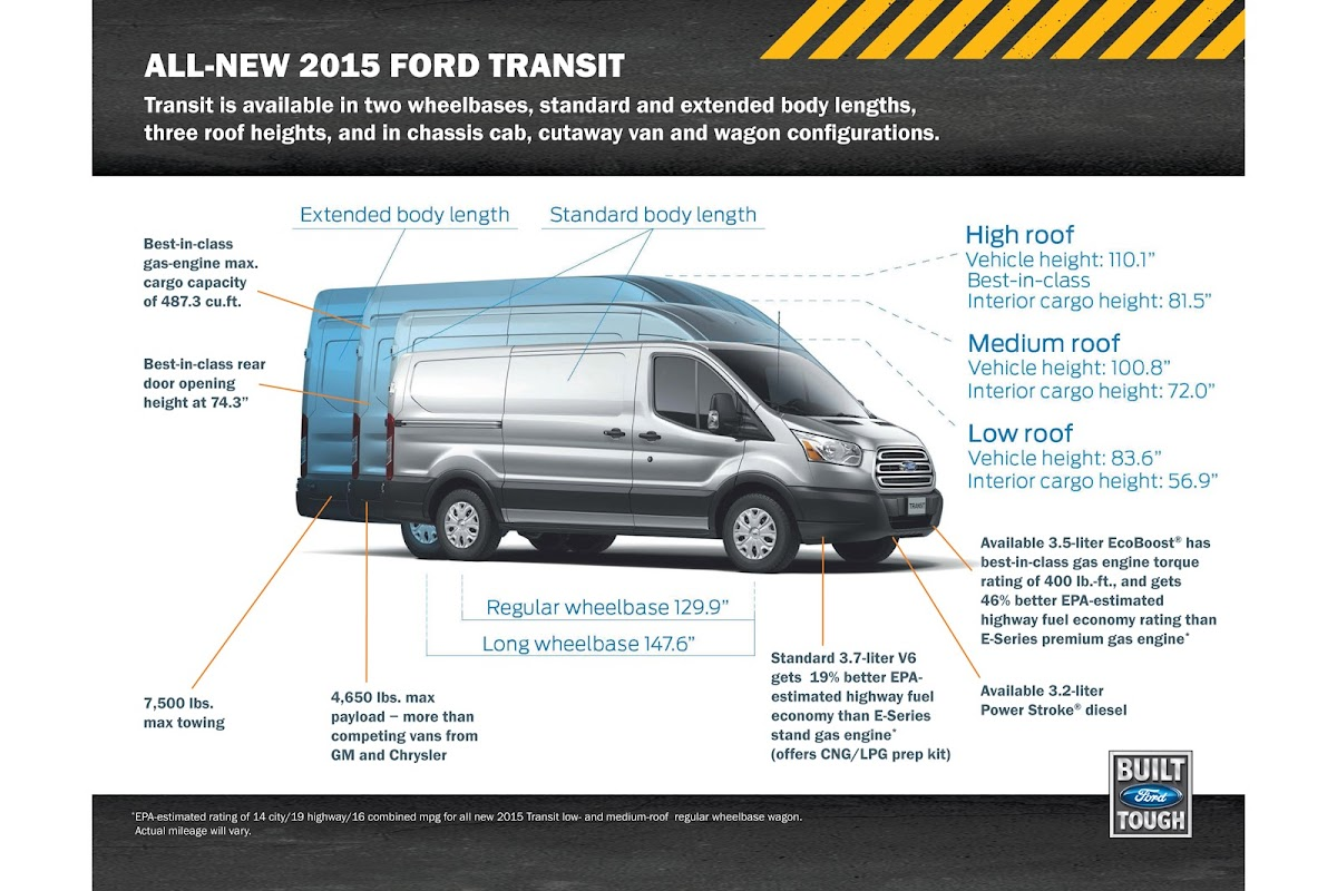 all new 2015 ford transit