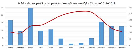 GráficoMediaTeP2012-2014-MeteoESL P