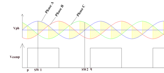 Different switch on conditions