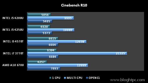 CINEBENCH R10