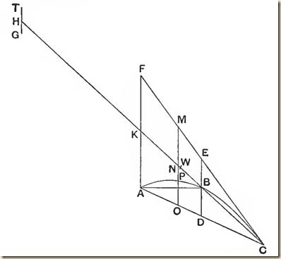 Archimedes.Method.P1.2