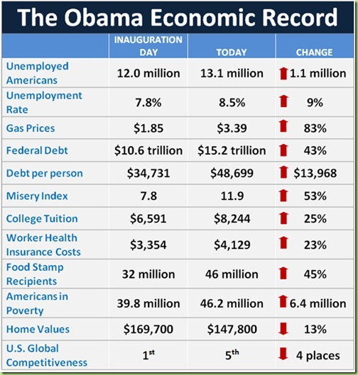 RPC-Obama-Economic-Record-table_thumb[1]