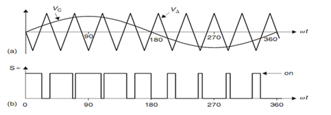Ideal waveforms associated with the single-phase half-bridge VSI (ma =0.8, mf =9). (a) Carrier and modulating signals, (b) switch S+ state.