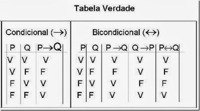 bicondicional - tabela