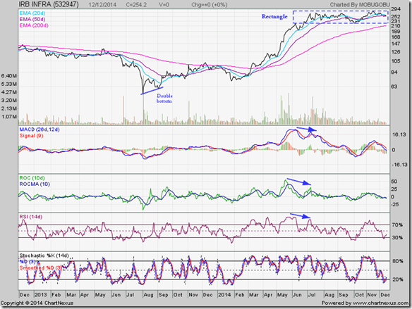 IRB Infra_Dec1214