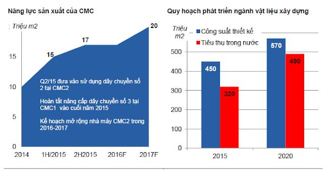 Năng lục sản xuất của CMC và triển vọng ngành.