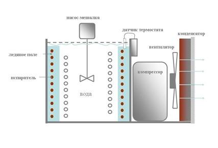 Схема пивного охладителя