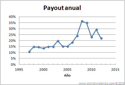 Payout AFLAC DonDividendo