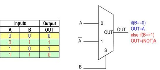 how to draw xor gate in word
