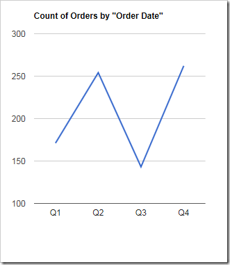 A chart showing the count of orders by quarter.