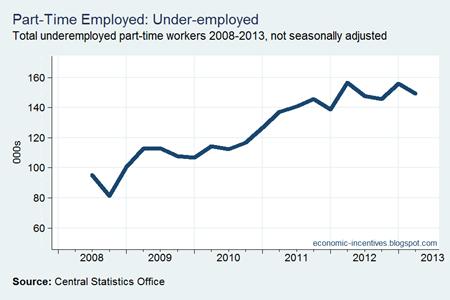 Part Time Employed Underemployed